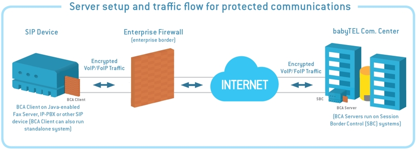 Setup and traffic flow for protected communications